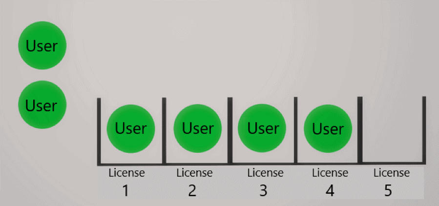 How does licensing work at EverLogic?